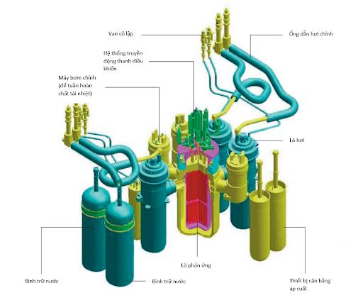 Lò phản ứng công suất nhỏ, tiềm năng và ứng dụng